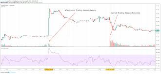 After-Hours Trading Definition