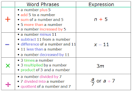 translating algebraic expressions