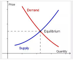 Why does demand curve cut supply curve from below? What is the ...