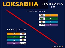 lok sabha election 2019 full result