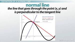 normal line definition equation