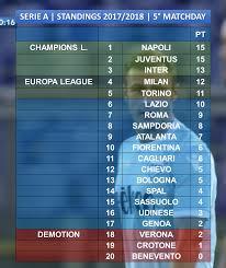 classifica Serie A 5 giornata 2017 lazioland1900.blog ...