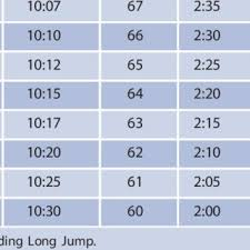 proposed navy physical fitness test