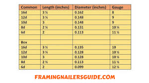 nail sizes for framing what size nails