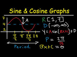 graphing sine and cosine trig functions