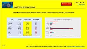 30 Marzo Italia. Elaborazione dati fonte Protezione Civile ...