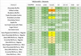 mcdonalds dessert menu calories