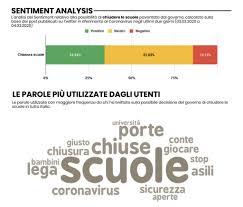 Sondaggi Coronavirus, sui social italiani favorevoli a chiusura ...