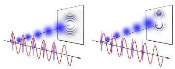 Resultado de imagen de La naturaleza del electrón