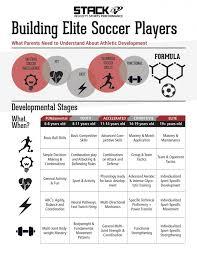 building elite soccer players stack