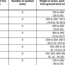 Specification Of Electric Fencing To Manage Domestic Stock Download Table