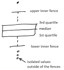 Box Plot Ml Wiki
