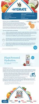 v8 hydrate the science behind