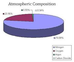 global greenhouse gas