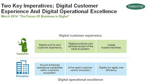 the digital customer experience connecting the dots
