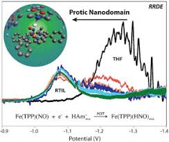 Proton-coupled reduction of an iron nitrosyl porphyrin in the protic ionic  liquid nanodomain - Electrochim. Acta - X-MOL