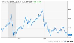 oil stocks are d for armageddon