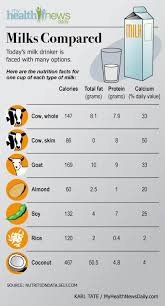milk nutrition cow goat rice or soy