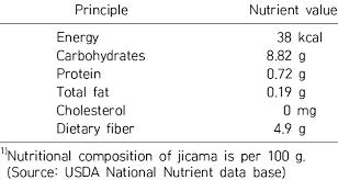 nutritional position of jicama 1
