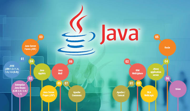 Image result for Java training""
