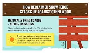 Snow Fence Wood Repurposed Centennial Woods