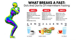 do s and don ts of intermittent fasting