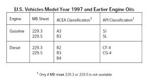 mercedes benz approved engine oils