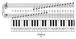 free piano scale charts | Bass notes and melodies on piano...help...anyone?  - Future Prod… | Piano notes for beginners, Learn piano notes, Piano songs  for beginners