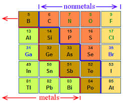 definition of metalloid chemistry
