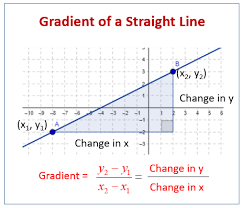 grant of straight line graphs