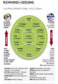 Richmond vs Geelong match details ...