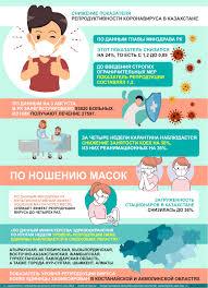 Снижение показателя репродуктивности коронавируса в Казахстане