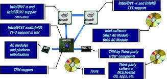 fundamental principles of intel txt