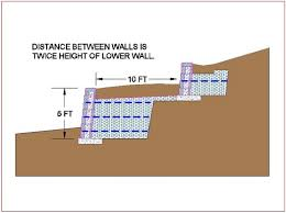 tiered or merged retaining walls