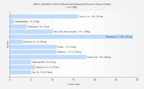 reduced fat pasteurized process cheese