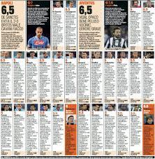 Napoli-Juventus, voti e pagelle Gazzetta dello Sport: Pirlo ...