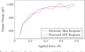 A Low-Power, Single-Chip Electronic Skin Interface for Prosthetic  Applications | Semantic Scholar