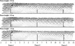 Flow Characteristics Of Wind Influenced By Fence Height Porosity 0 2 Download Scientific Diagram