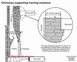 masonry chimney indoor fire clearances