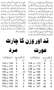 fitness tips for weight loss in urdu