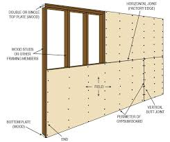 types of gypsum board