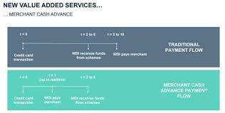 wirecard merchant cash advance
