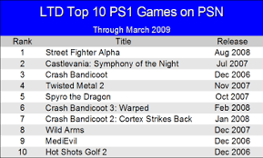 ps1 games in playstation