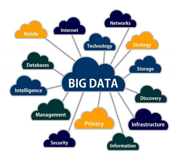 TITLE: HOW BIG DATA CONSULTING SERVICES ARE BENEFICIAL FOR YOUR ORGANIZATIONS AND BIG DATA TRENDS IN 2020