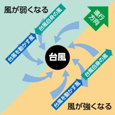 「台風の吹き返しの風 図」の画像検索結果