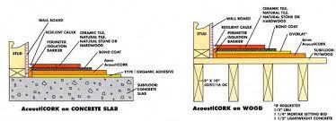 acousticork r60 cork underlayment rolls
