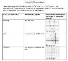 slope math worksheets discriminant