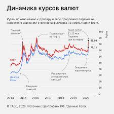 Курс рубля на Forex укрепился к доллару до 73,69 рубля - Экономика ...