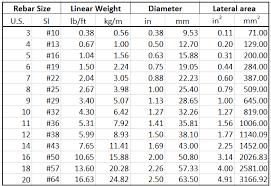 rebar weight