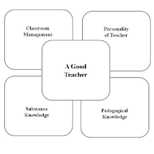 qualities of a good teacher on the basis of i teachers